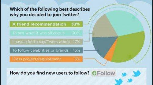 Cum si de ce folosim Twitter?