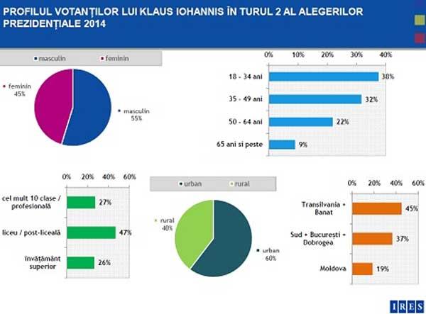 votanti-Iohannis